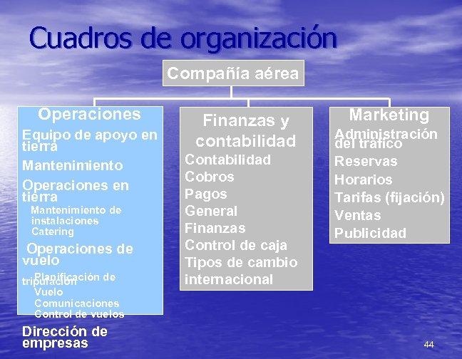 Cuadros de organización Compañía aérea Operaciones Equipo de apoyo en tierra Mantenimiento Operaciones en