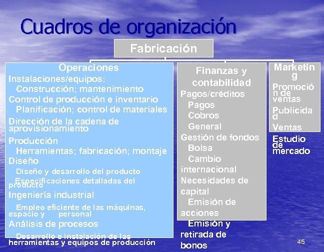 Cuadros de organización Fabricación Operaciones Instalaciones/equipos: Construcción; mantenimiento Control de producción e inventario Planificación;