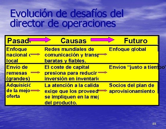 Evolución de desafíos del director de operaciones Pasado Enfoque nacional o local Envío de