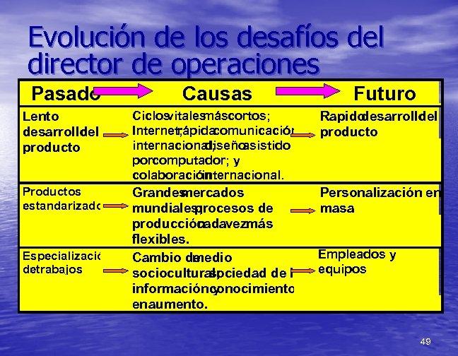 Evolución de los desafíos del director de operaciones Pasado Causas Futuro Lento desarrollo del