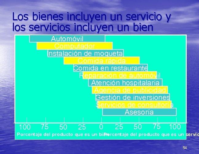 Los bienes incluyen un servicio y los servicios incluyen un bien Automóvil Computador Instalación