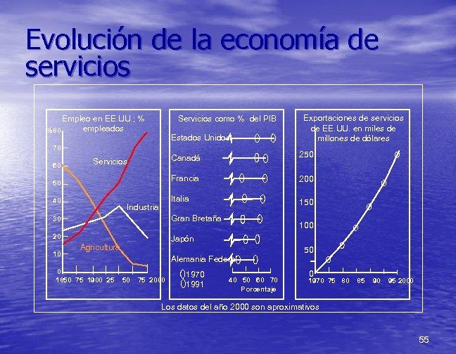 Evolución de la economía de servicios Empleo en EE. UU. ; % empleados %80