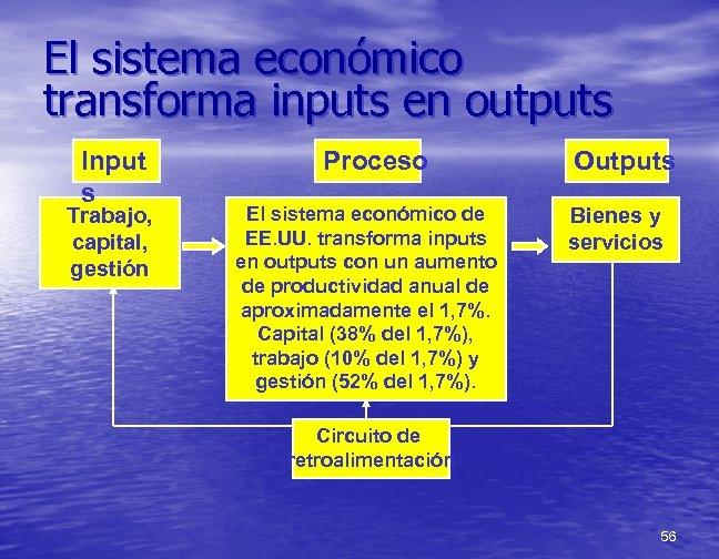 El sistema económico transforma inputs en outputs Input s Trabajo, capital, gestión Proceso El