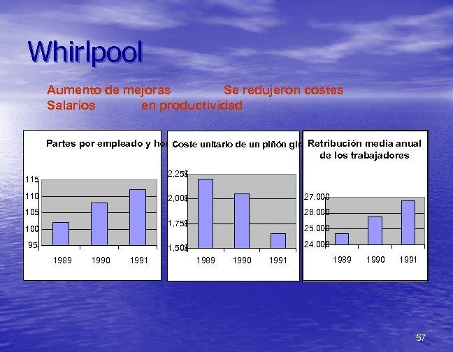 Whirlpool Aumento de mejoras Se redujeron costes Salarios en productividad Retribución media anual Partes