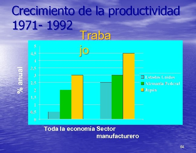 % anual Crecimiento de la productividad 1971 - 1992 Traba jo Toda la economía