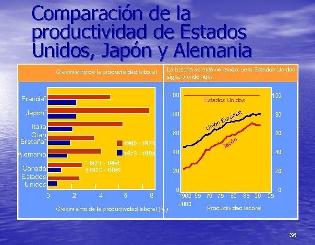Comparación de la productividad de Estados Unidos, Japón y Alemania Crecimiento de la productividad