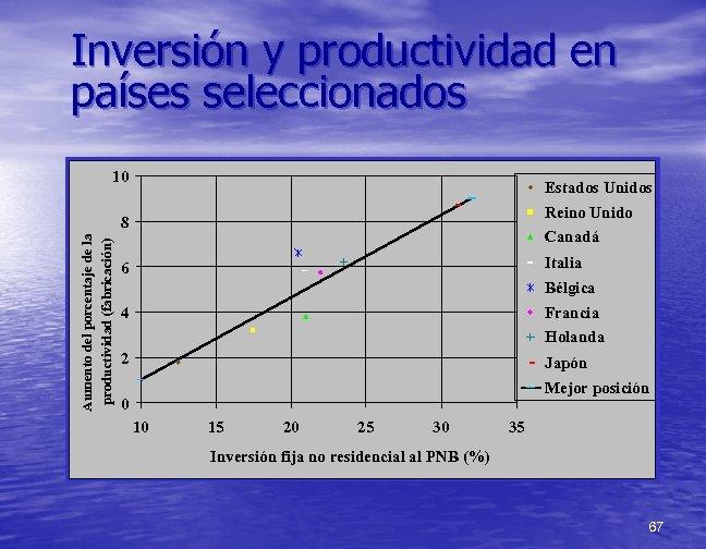 Inversión y productividad en países seleccionados 10 Estados Unidos Reino Unido Aumento del porcentaje