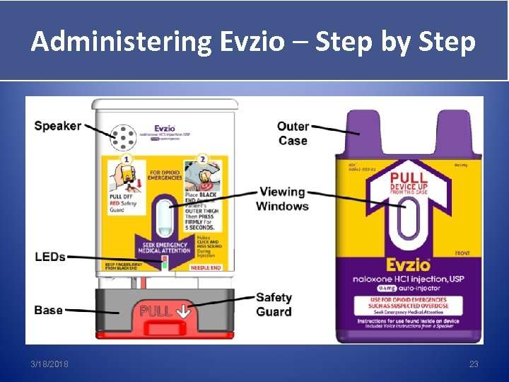 Administering Evzio – Step by Step 3/18/2018 23