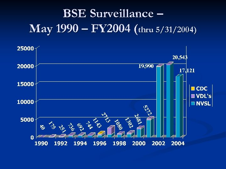 BSE Surveillance – May 1990 – FY 2004 (thru 5/31/2004) 20, 543 19, 990