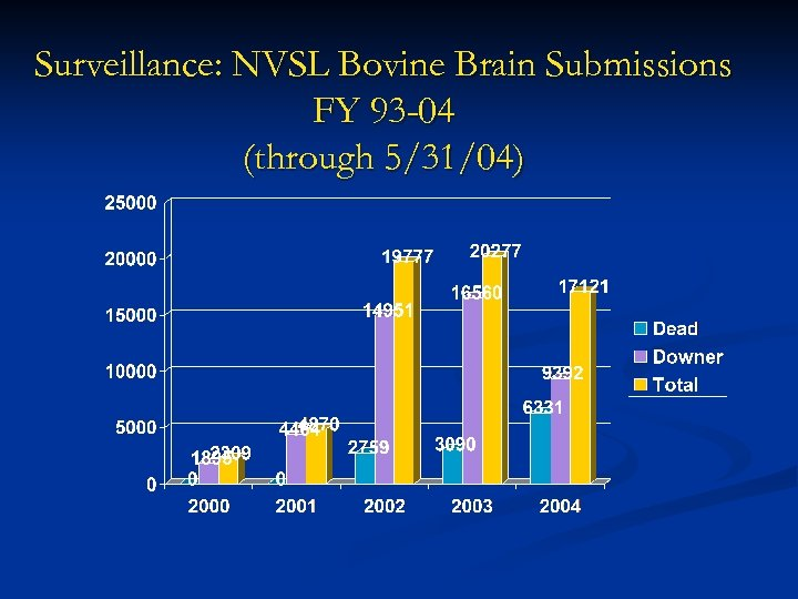 Surveillance: NVSL Bovine Brain Submissions FY 93 -04 (through 5/31/04)