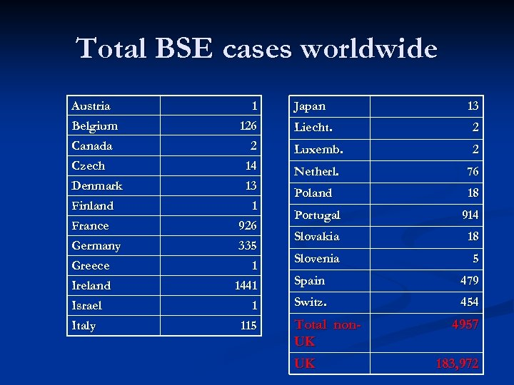 Total BSE cases worldwide Austria Belgium 1 126 Japan 13 Liecht. 2 Canada 2