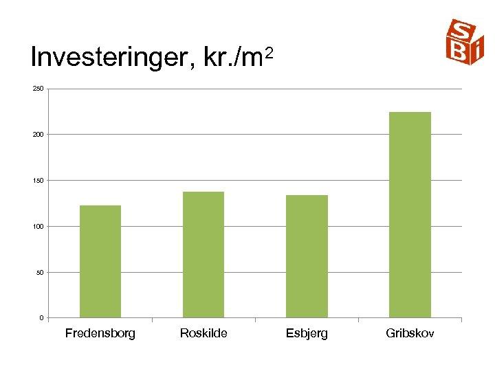 Investeringer, kr. /m 2 250 200 150 100 50 0 Fredensborg Roskilde Esbjerg Gribskov
