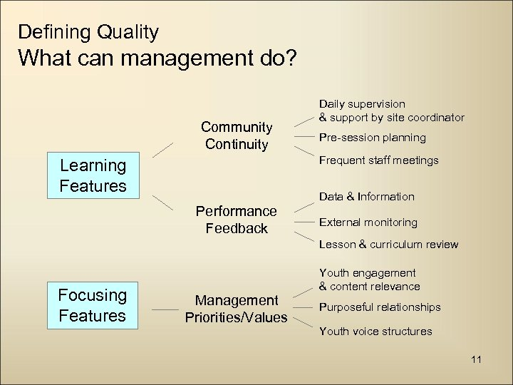 Defining Quality What can management do? Community Continuity Daily supervision & support by site