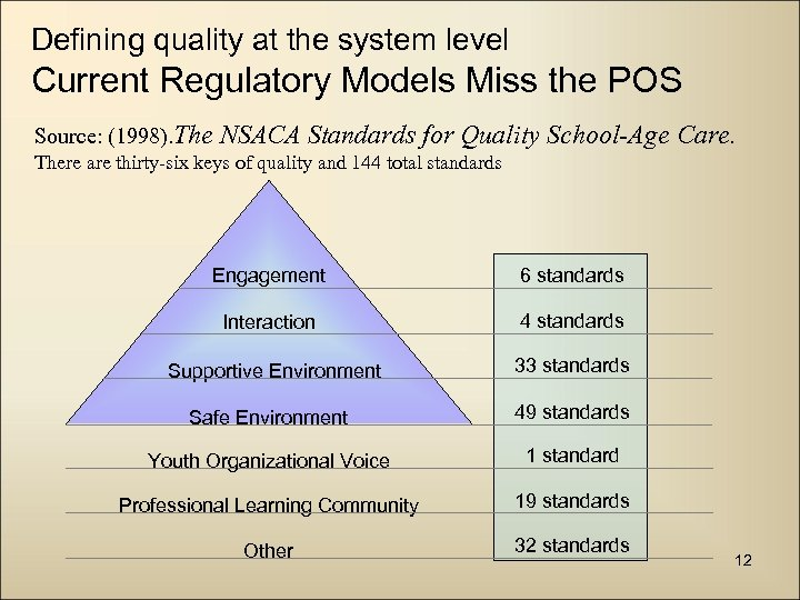 Defining quality at the system level Current Regulatory Models Miss the POS Source: (1998).
