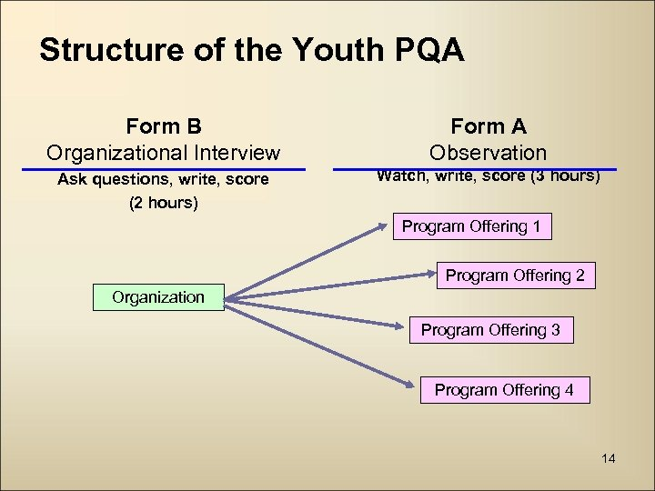 Structure of the Youth PQA Form B Organizational Interview Form A Observation Ask questions,