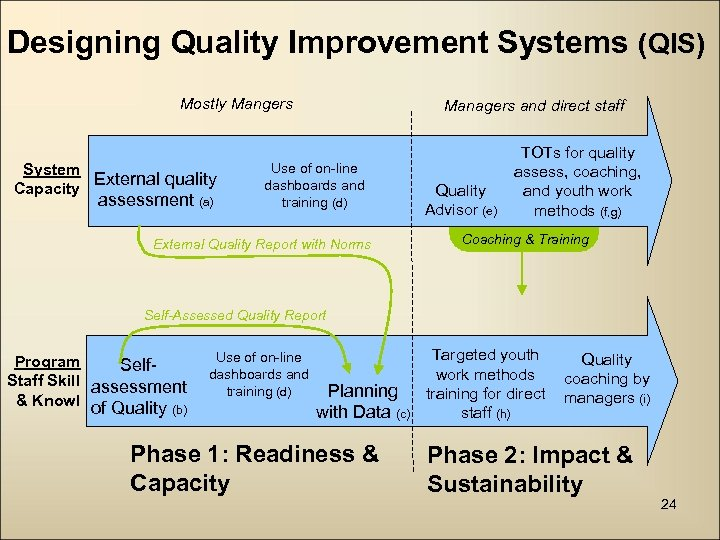 Designing Quality Improvement Systems (QIS) Mostly Mangers System External quality Capacity assessment (a) Managers