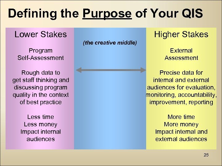 Defining the Purpose of Your QIS Lower Stakes Higher Stakes (the creative middle) Program