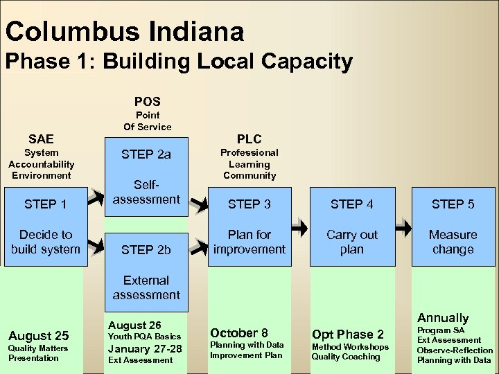 Columbus Indiana Phase 1: Building Local Capacity POS Point Of Service SAE System Accountability