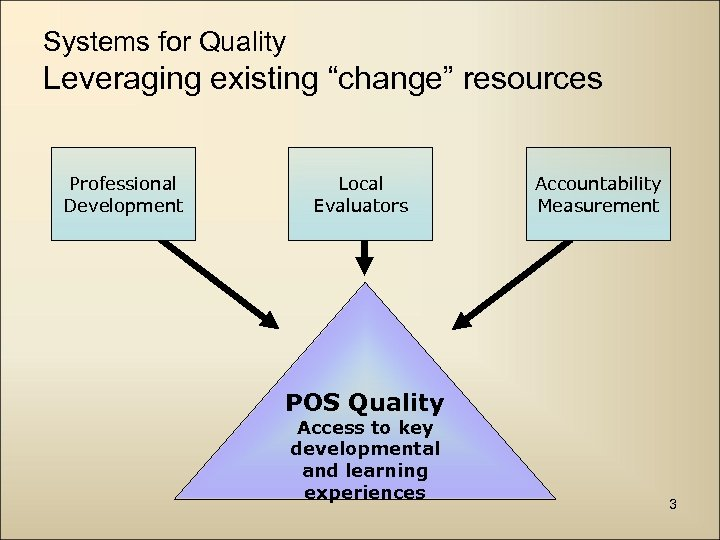 "Systems for Quality Leveraging existing ""change"" resources Professional Development Local Evaluators Accountability Measurement POS"