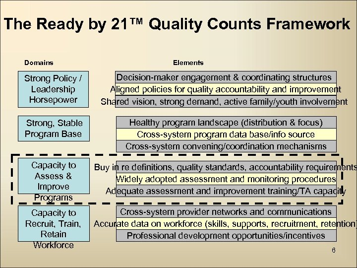 The Ready by 21™ Quality Counts Framework Domains Elements Strong Policy / Leadership Horsepower