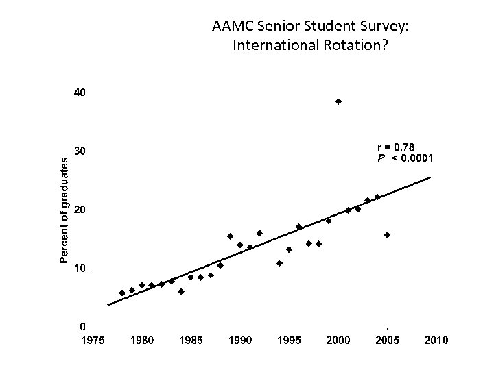 AAMC Senior Student Survey: International Rotation? AAMC, Medical School Graduation Questionnaire