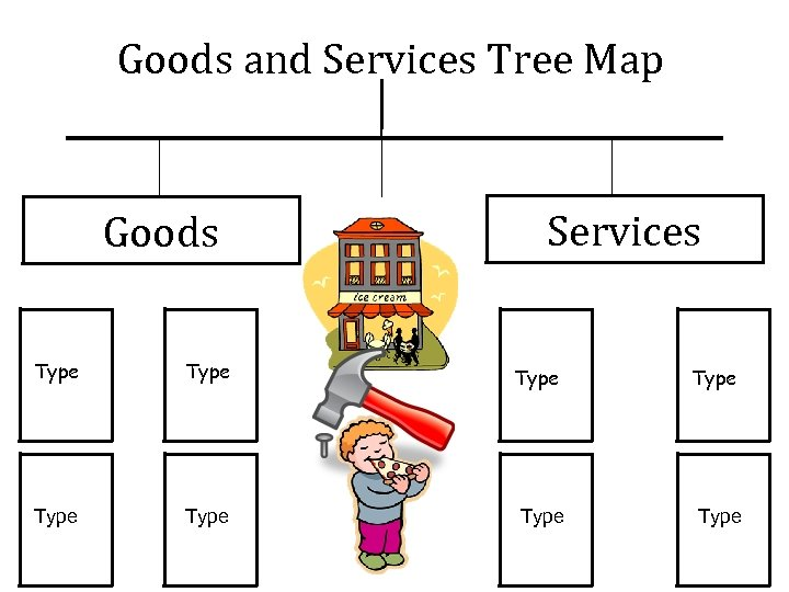 Goods and Services Tree Map Goods Services Type Type