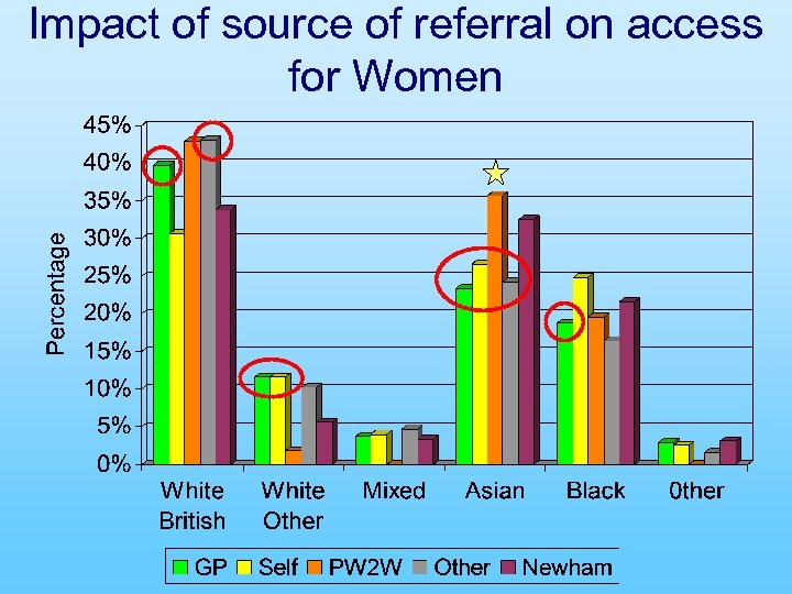 Impact of source of referral on access for Women