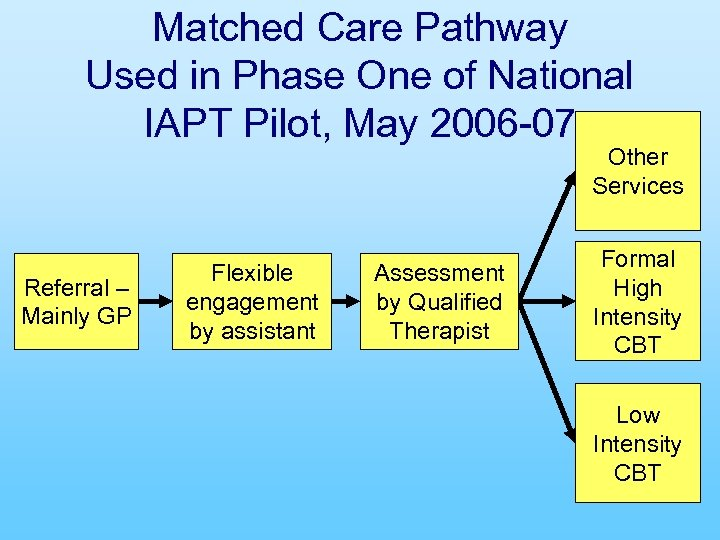 Matched Care Pathway Used in Phase One of National IAPT Pilot, May 2006 -07