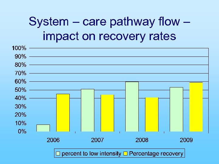 System – care pathway flow – impact on recovery rates