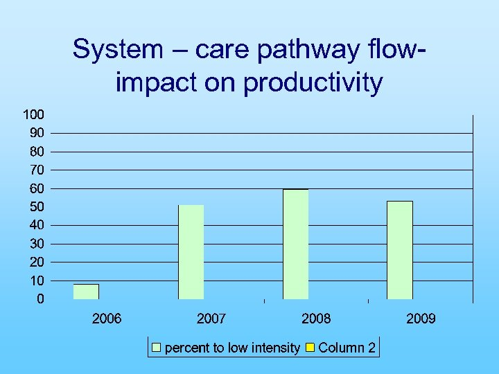System – care pathway flowimpact on productivity