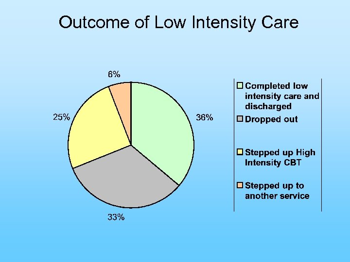 Outcome of Low Intensity Care