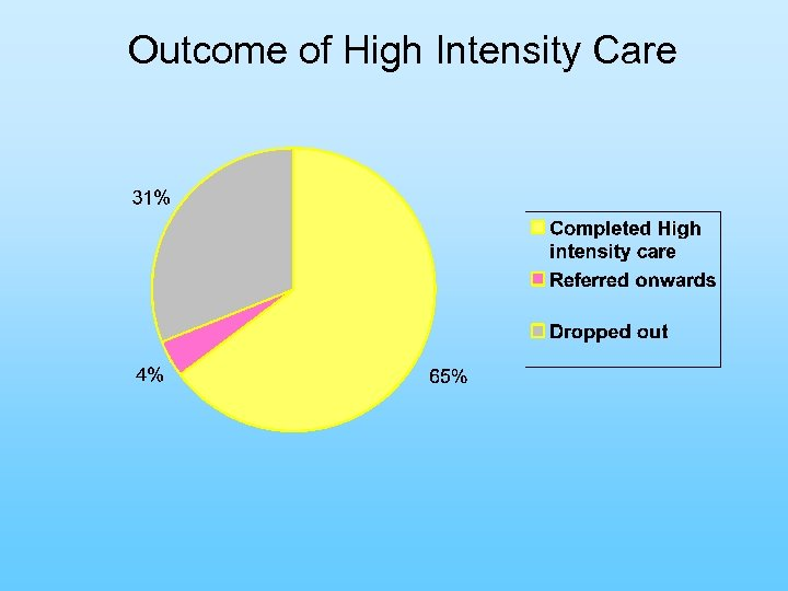 Outcome of High Intensity Care
