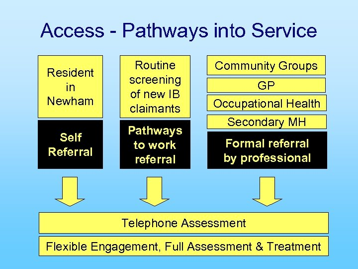 Access - Pathways into Service Resident in Newham Self Referral Routine screening of new