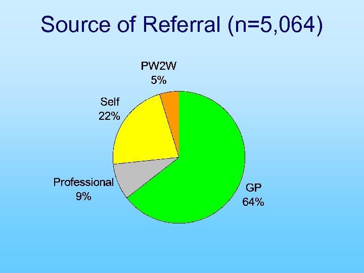 Source of Referral (n=5, 064)