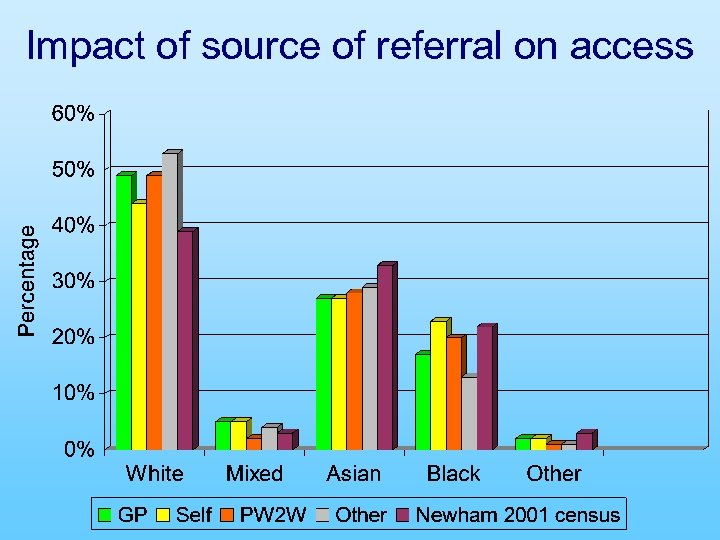 Impact of source of referral on access