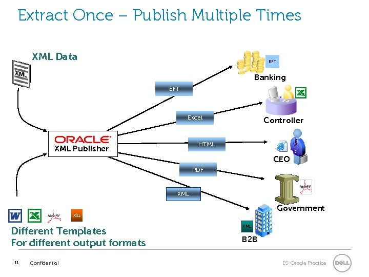 Extract Once – Publish Multiple Times XML Data EFT Banking EFT Excel Controller HTML