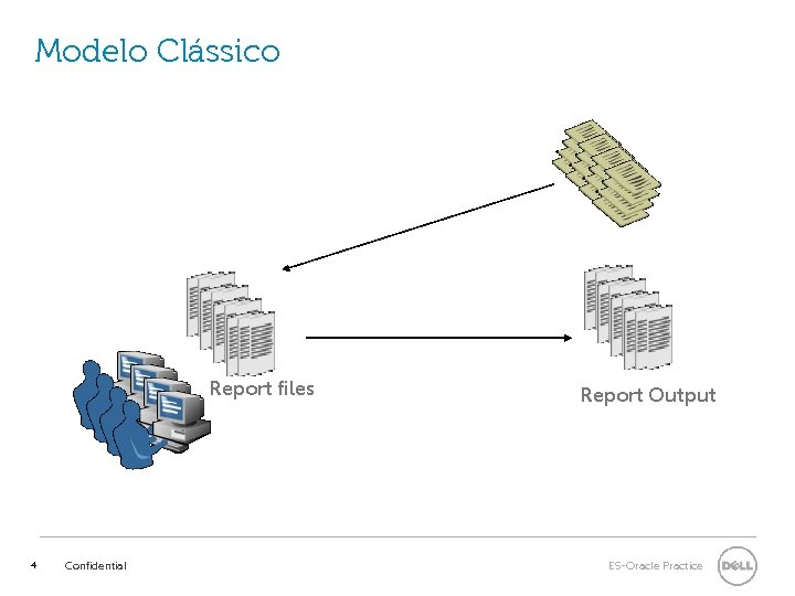 Modelo Clássico Report files 4 Confidential Report Output ES-Oracle Practice