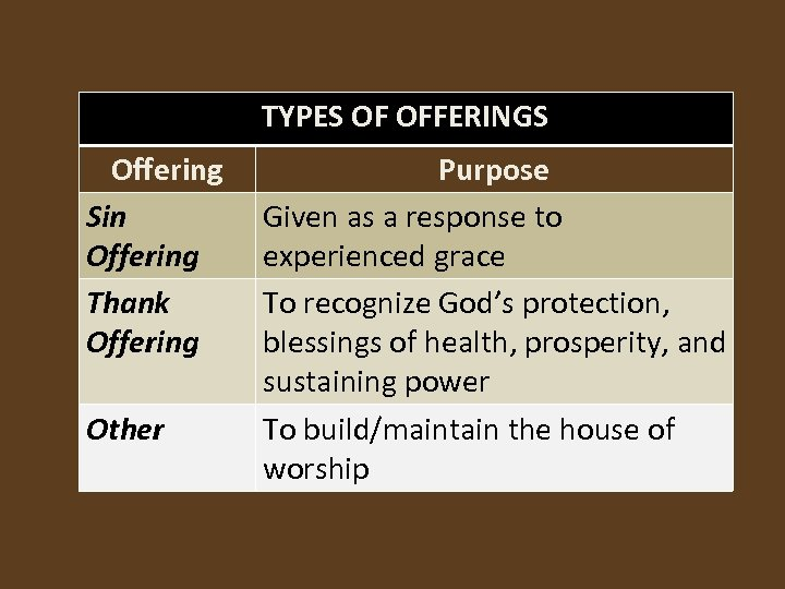 TYPES OF OFFERINGS Offering Sin Offering Thank Offering Other Purpose Given as a response