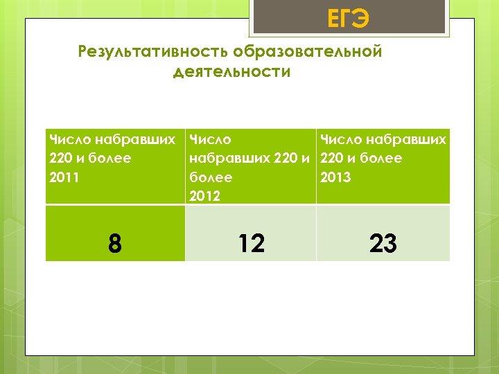 ЕГЭ Результативность образовательной деятельности Число набравших 220 и более набравших 220 и более 2011