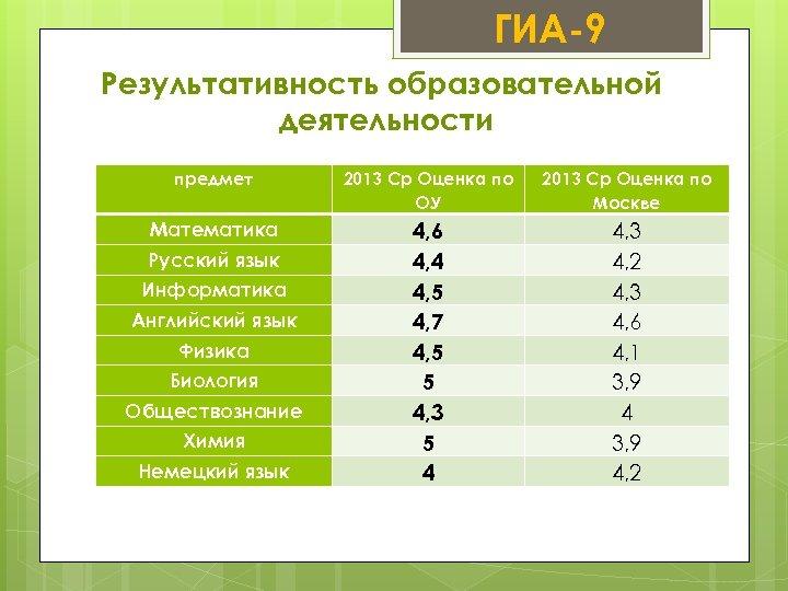 ГИА-9 Результативность образовательной деятельности предмет 2013 Ср Оценка по ОУ 2013 Ср Оценка по