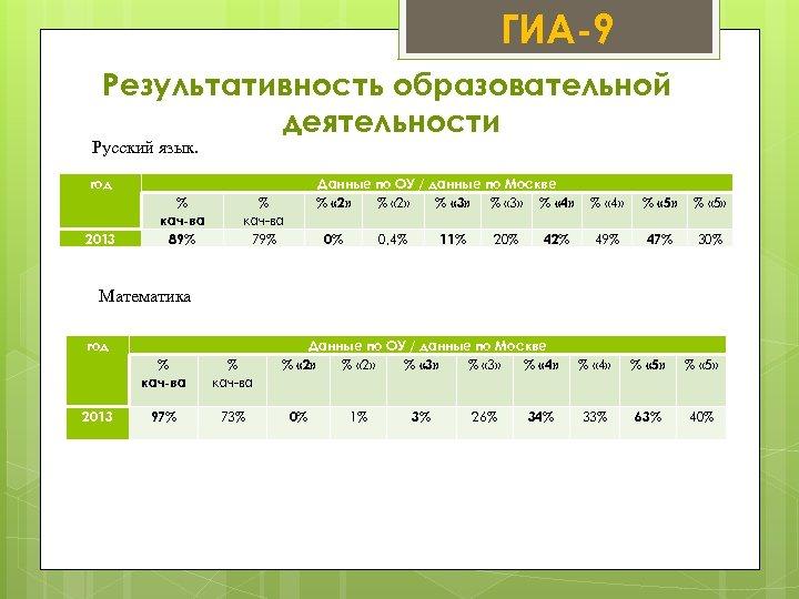 ГИА-9 Результативность образовательной деятельности Русский язык. год 2013 % кач-ва 89% Данные по ОУ