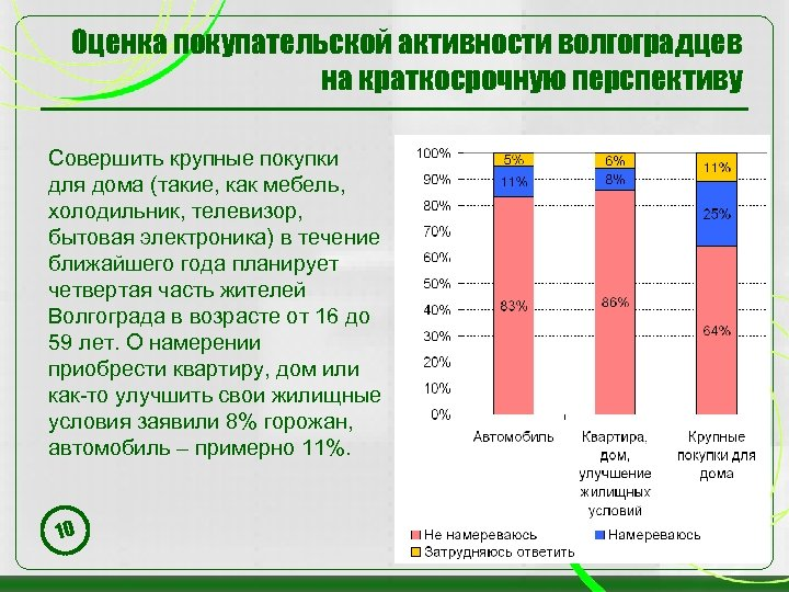 Оценка покупательской активности волгоградцев на краткосрочную перспективу Совершить крупные покупки для дома (такие, как