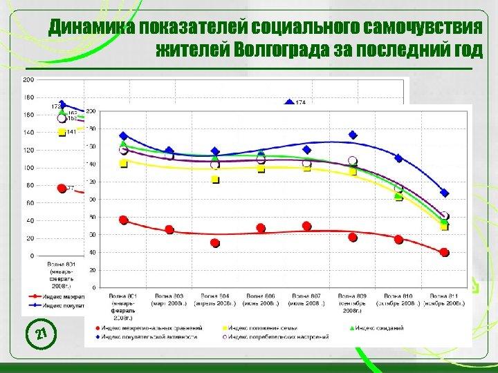 Динамика показателей социального самочувствия жителей Волгограда за последний год 21