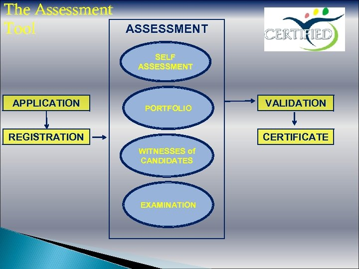 The Assessment Tool ASSESSMENT SELF ASSESSMENT APPLICATION PORTFOLIO REGISTRATION VALIDATION CERTIFICATE WITNESSES of CANDIDATES