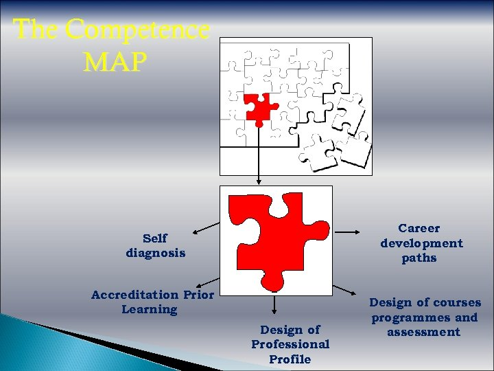 The Competence MAP Career development paths Self diagnosis Accreditation Prior Learning Design of Professional