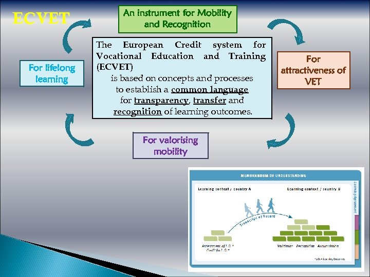 ECVET For lifelong learning An instrument for Mobility and Recognition The European Credit system