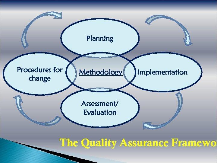 Planning Procedures for change Methodology Implementation Assessment/ Evaluation The Quality Assurance Framewor