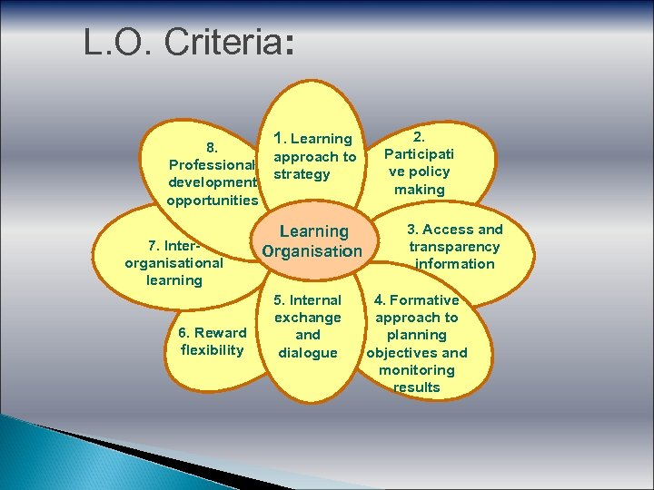 L. O. Criteria: 8. Professional development opportunities 7. Interorganisational learning 6. Reward flexibility 1.