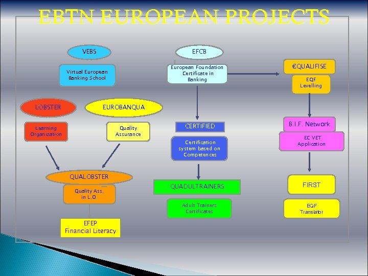 EBTN EUROPEAN PROJECTS VEBS EFCB European Foundation Certificate in Banking Virtual European Banking School