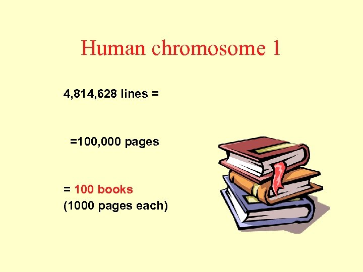Human chromosome 1 4, 814, 628 lines = =100, 000 pages = 100 books